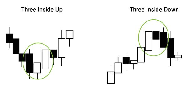 Japanese Candlestick Three Inside Up and Three Inside Down examples