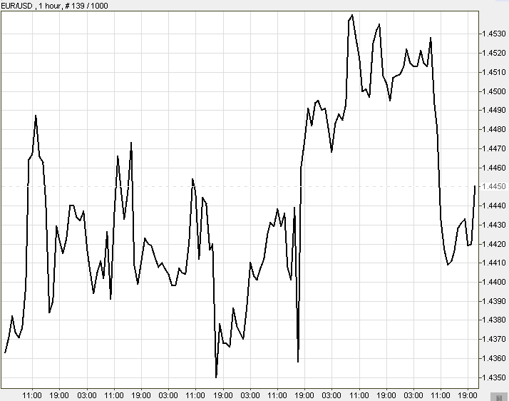 Line chart for forex trading: