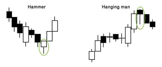 Single Stick Candlestick Formation: