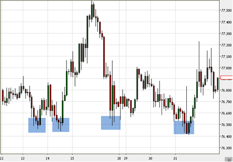 Support and Resistance Levels Japanese Candlestick chart
