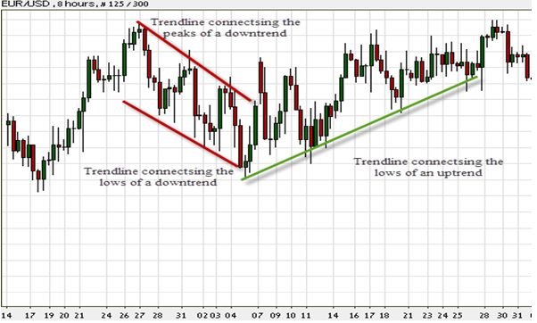 trend lines in the Forex market