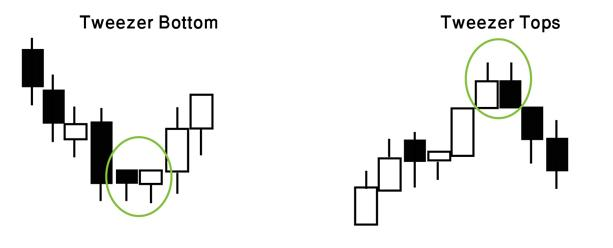 Tweezer Bottom and Tweezer Tops examples