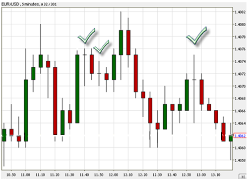 What a Doji candlestick formation might appear on a Forex chart