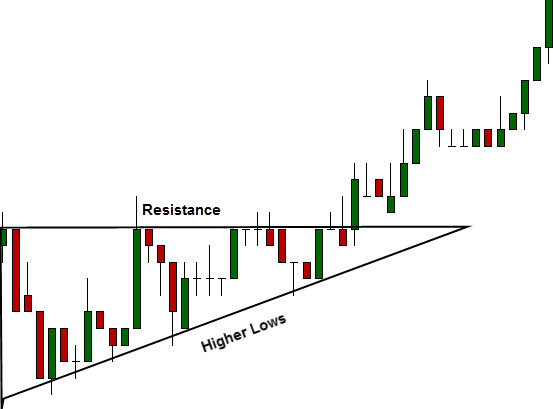 Ascending triangle forex trading strategy