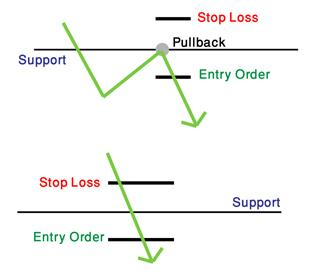 Breakout of support and resistance