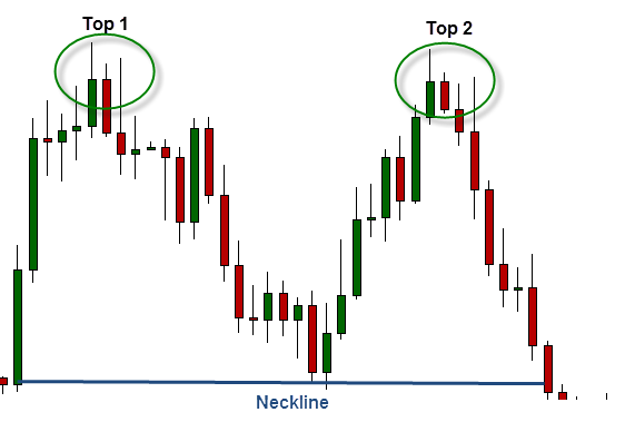 Double top forex chart pattern