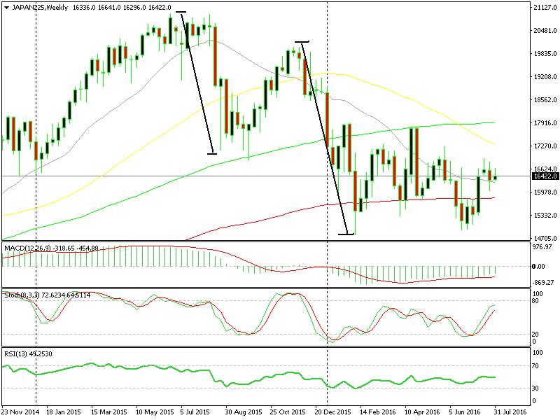 Nikkei price action