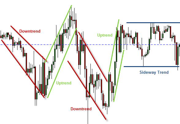 Trading Channels