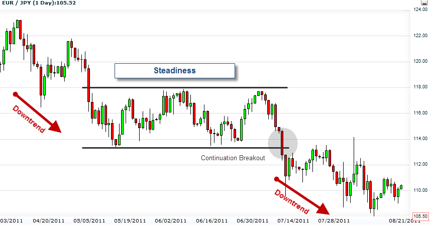 Breakout on a forex chart