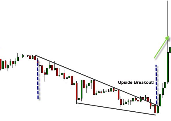 down-going wedge pattern