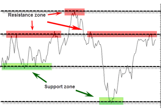 Support and resistance levels on a line chart