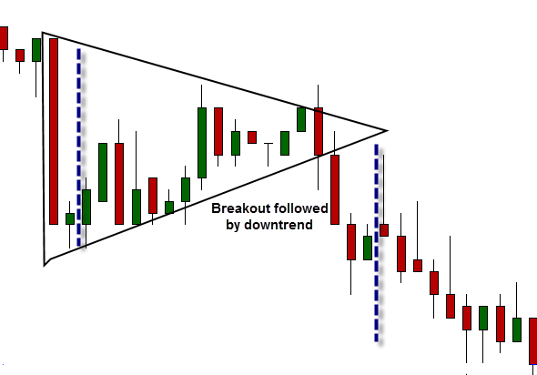 symmetrical triangle trading strategy
