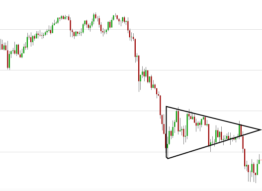 triangle trading strategy