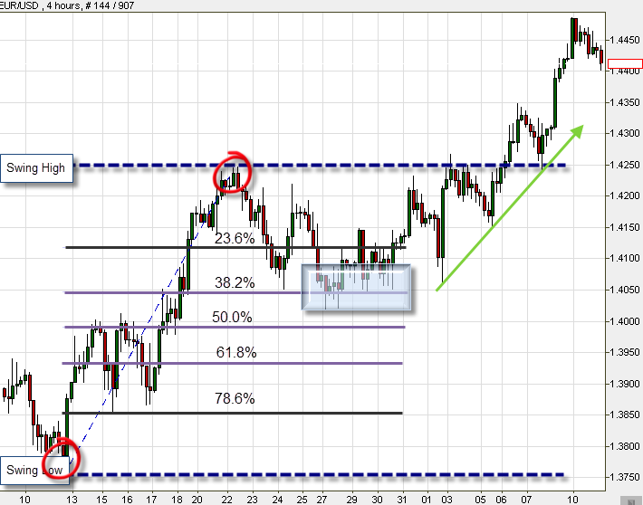 Fibonacci strategy on the EUR/USD