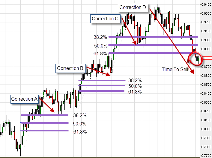 Fibonacci trading strategy on the USD/CHF