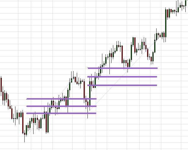 Fibonacci trend lines