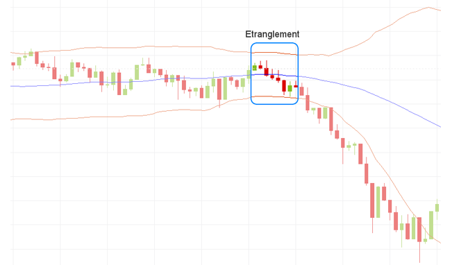 Bollinger bands example solved
