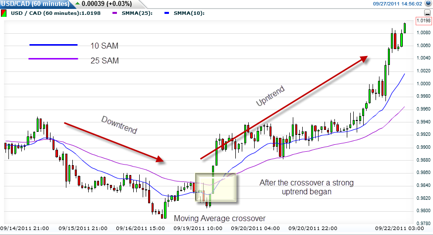 Example of a moving average on a forex chart