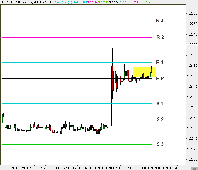 Pivot Points for support and resistance