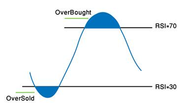 RSI - overbought oversold