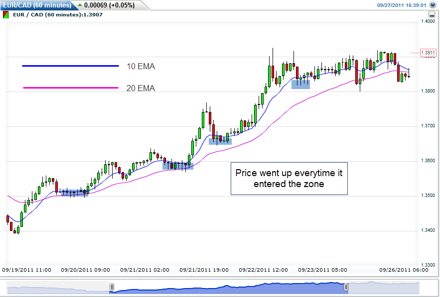 Two EMA lines as support levels