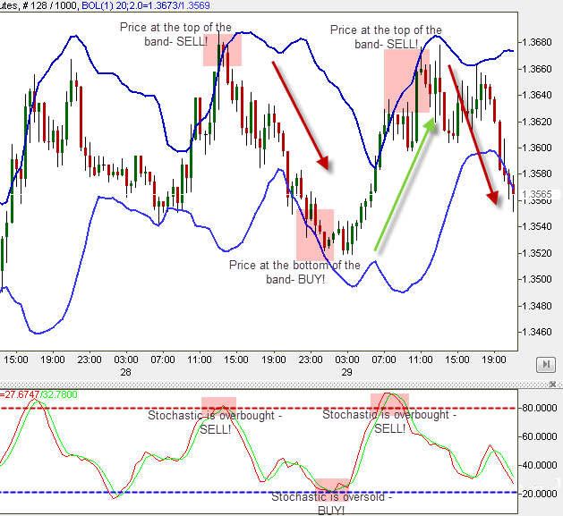 Bollinger Bands and Stochastic trading strategy