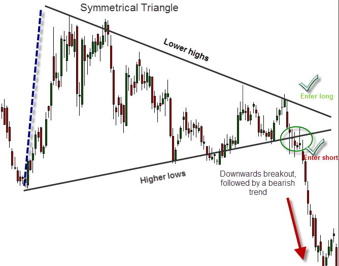 Breakout on a symmetrical triangle