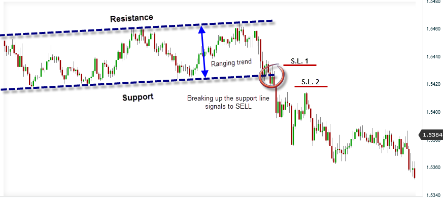 Breakout support and resistance