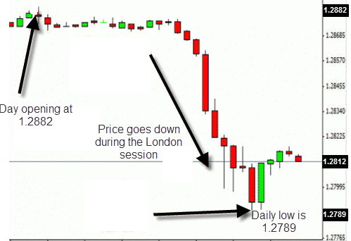 EUR/USD trading strategy