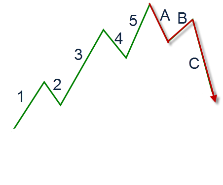 Elliott Wave Example