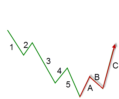 Elliott Wave theory chart 2