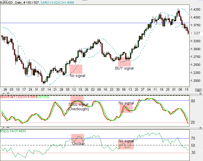 Forex Trading strategy chart