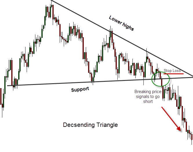 More triangle indicators