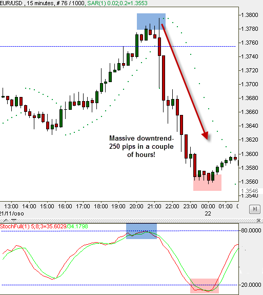 Parabolic SAR and Stochastic forex trading strategy