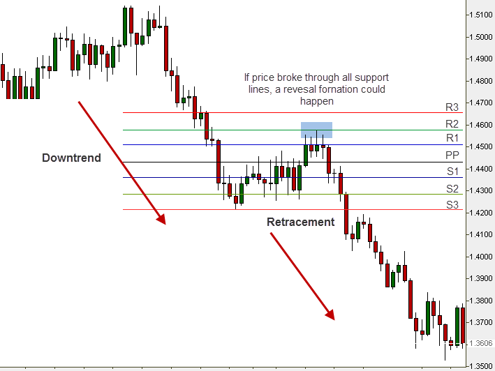 Pivot Points trading example