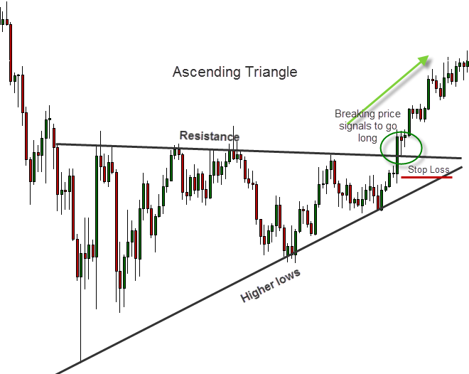Triangles are great for trending markets