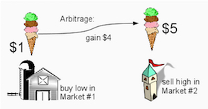 Currency arbitrage trading strategy