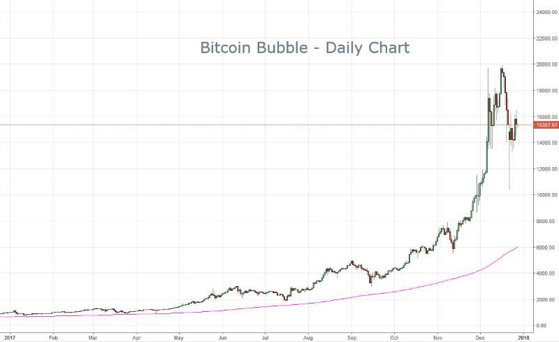 the bitcoin bubble
