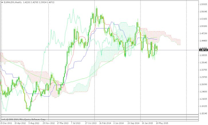 Trading with Ichimoku Strategy - FX Leaders