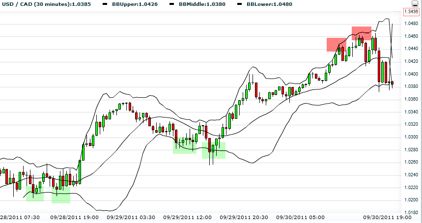 What do bollinger bands measure