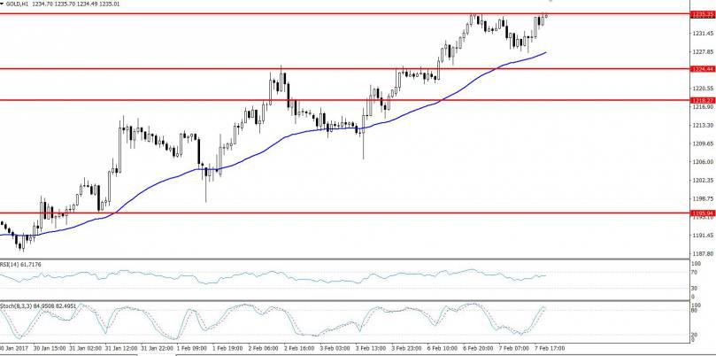Gold H1 Chart