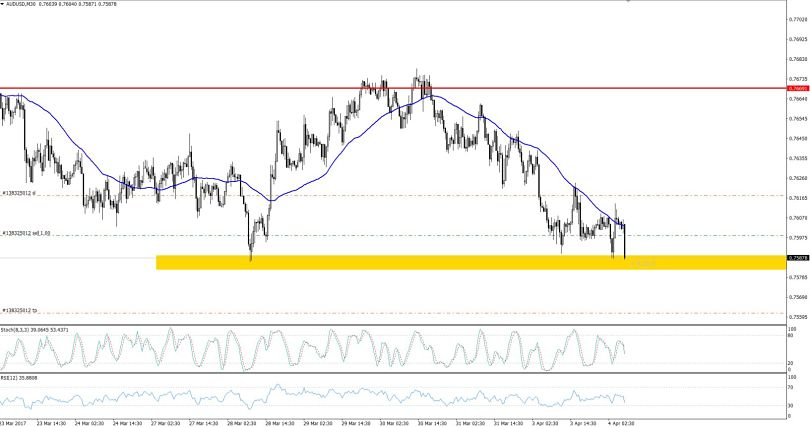 AUDUSD - 30 Min Chart