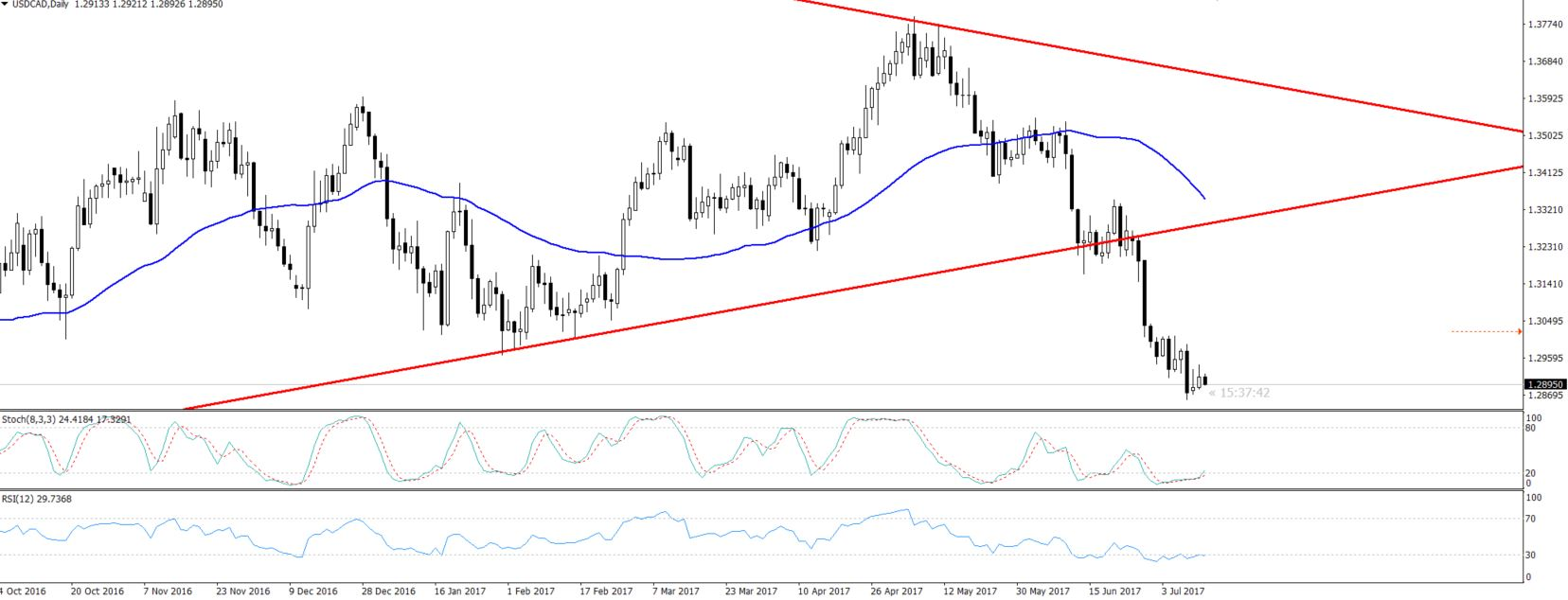 USDCAD - Daily Chart - Symmetric Triangle Patttern