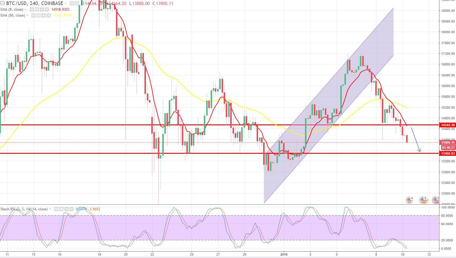 BTC/USD - 240 - Mins Chart