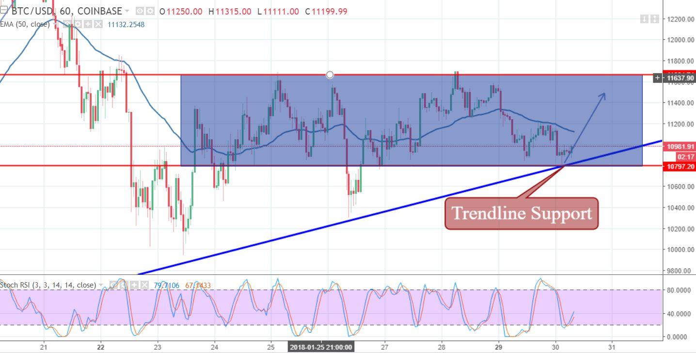 BTC/USD - Hourly Chart
