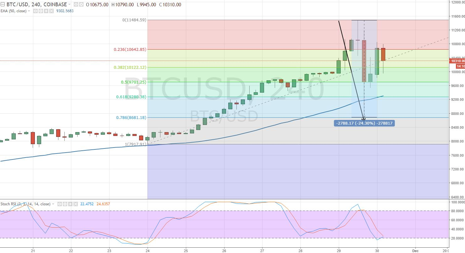 BTC/USD - 4 - Hour Chart