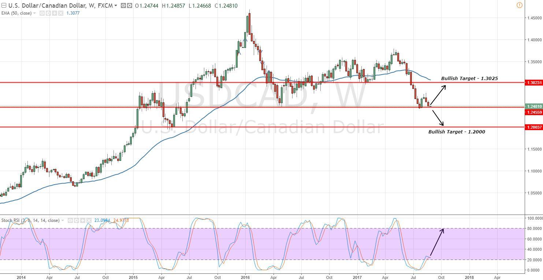 USD/CAD - Grafico settimanale