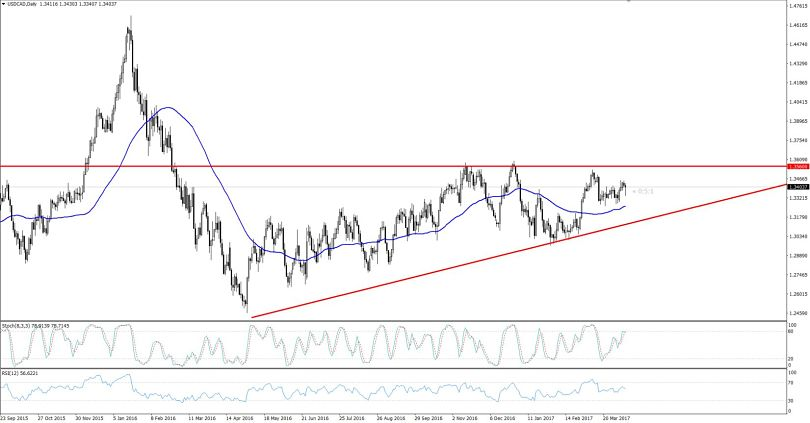 USDCAD - Daily Chart