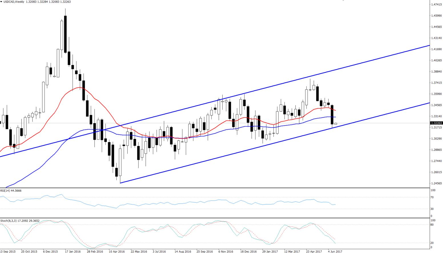 USDCAD - Bullish Channel On Weekly Chart