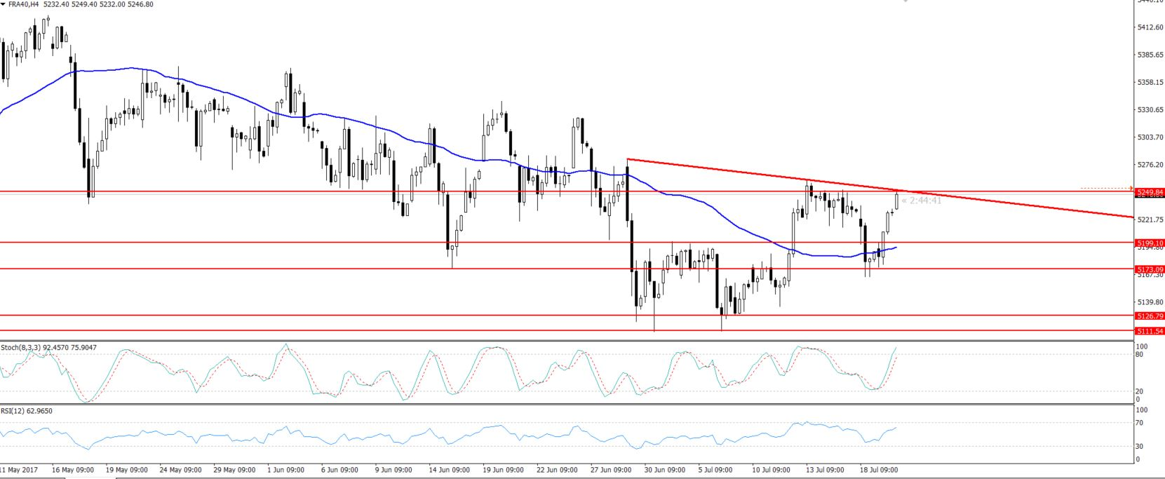 CAC - 4 Hours Chart - Trendline Resistance